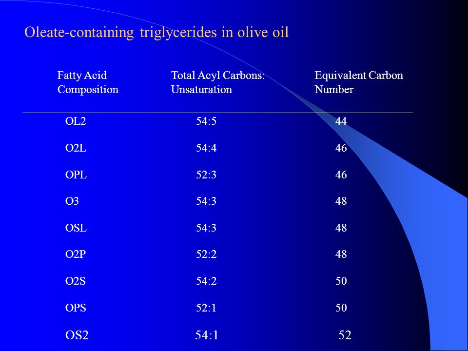 Oleate-containing triglycerides in olive oil OL254:544 O2L54:446 OPL52:346 O354:348 OSL54:348 O2P52:248 O2S54:250 OPS52:150 Fatty Acid Composition Total Acyl Carbons: Unsaturation Equivalent Carbon Number OS254:152
