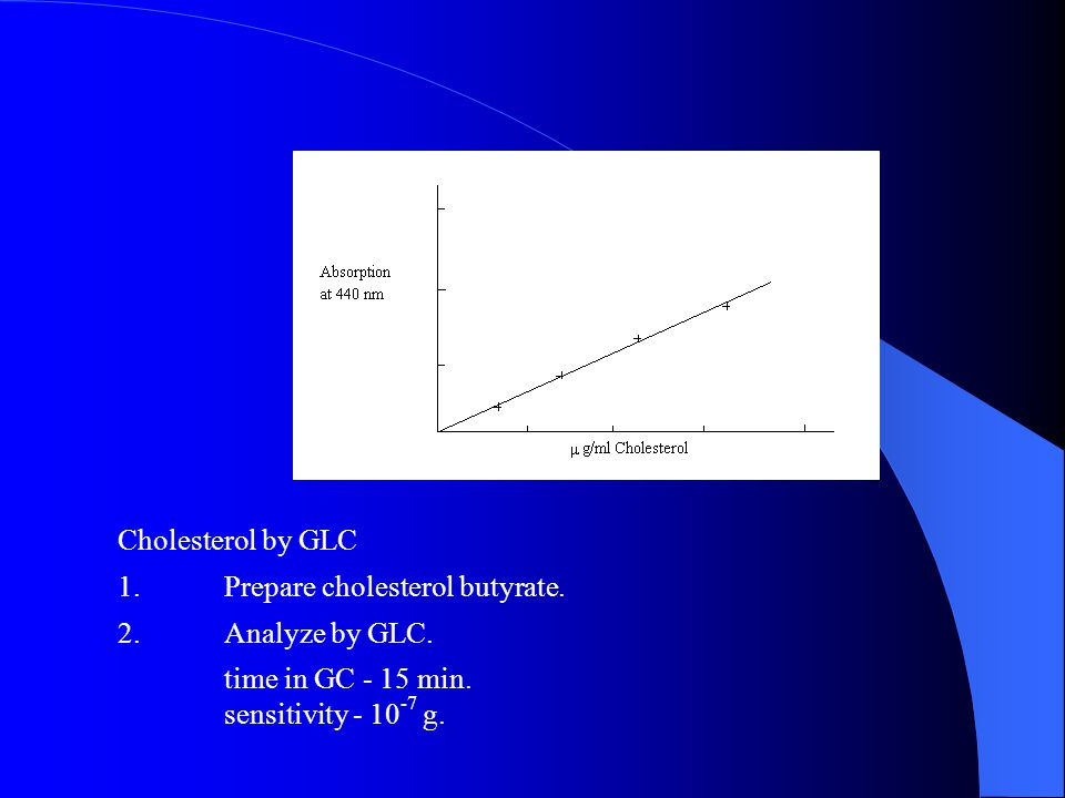 Cholesterol by GLC 1.Prepare cholesterol butyrate.