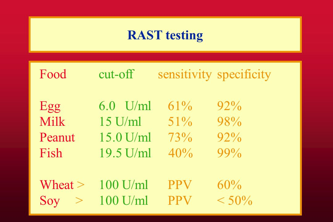 RAST testing Foodcut-offsensitivityspecificity Egg6.0 U/ml 61%92% Milk15 U/ml 51%98% Peanut15.0 U/ml 73%92% Fish19.5 U/ml 40%99% Wheat > 100 U/ml PPV 60% Soy > 100 U/ml PPV < 50%