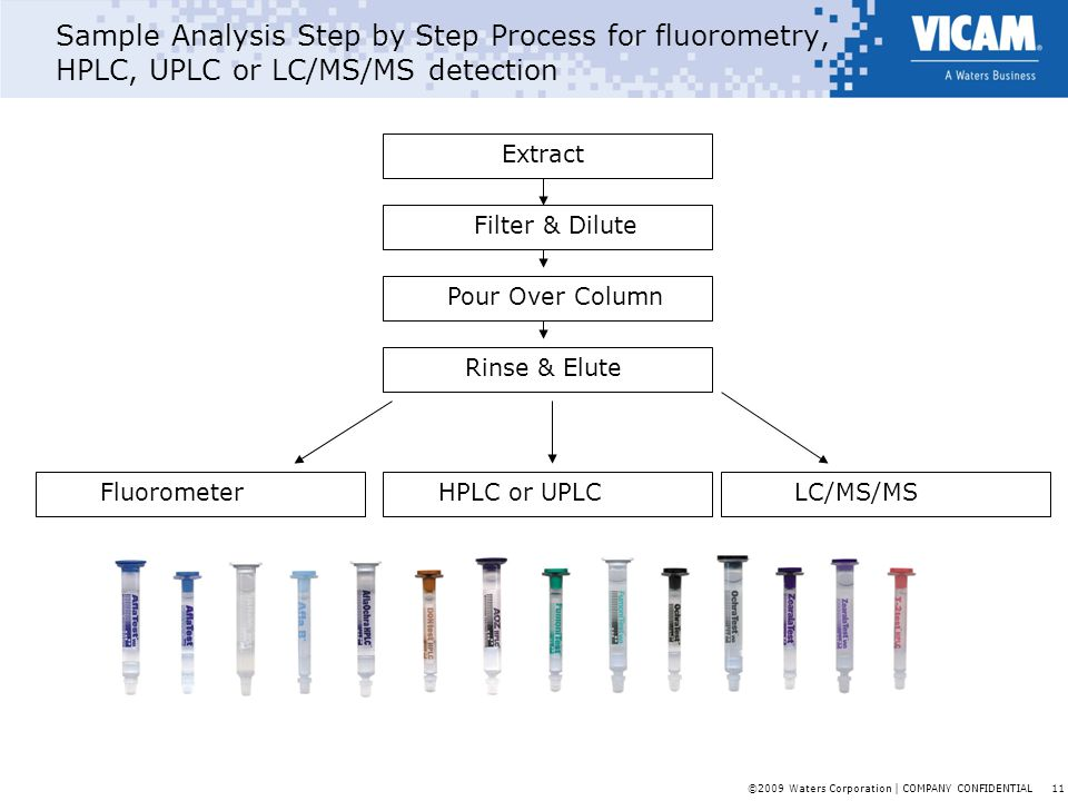©2009 Waters Corporation | COMPANY CONFIDENTIAL 11 Sample Analysis Step by Step Process for fluorometry, HPLC, UPLC or LC/MS/MS detection FluorometerH