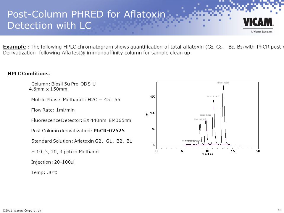 ©2011 Waters Corporation 18 Post-Column PHRED for Aflatoxin Detection with LC Example : The following HPLC chromatogram shows quantification of total