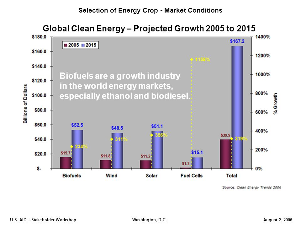 U.S. AID – Stakeholder Workshop Washington, D.C.August 2, 2006 Global Clean Energy – Projected Growth 2005 to 2015 Biofuels are a growth industry in t