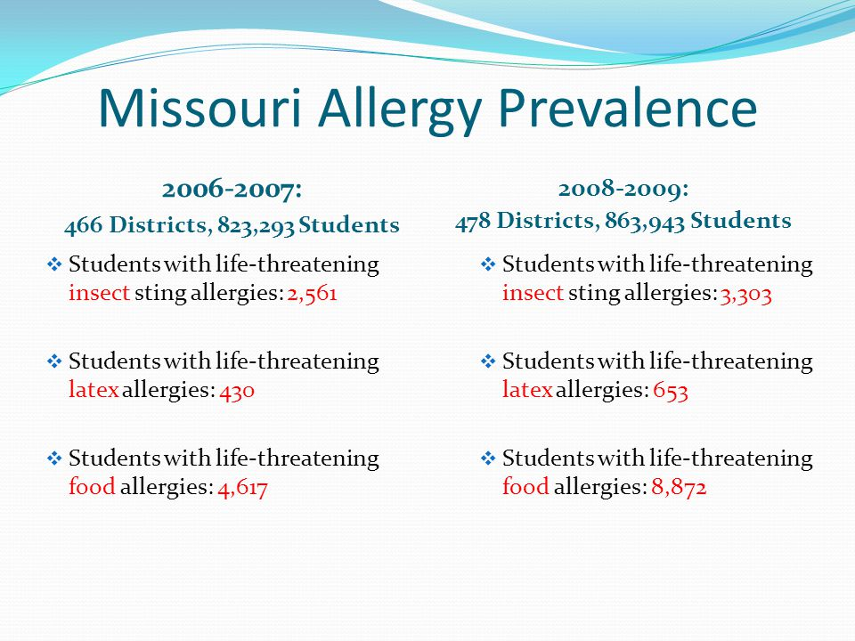 Question 6 Can parents be notified that a child with an allergy is in their child's class or classes?