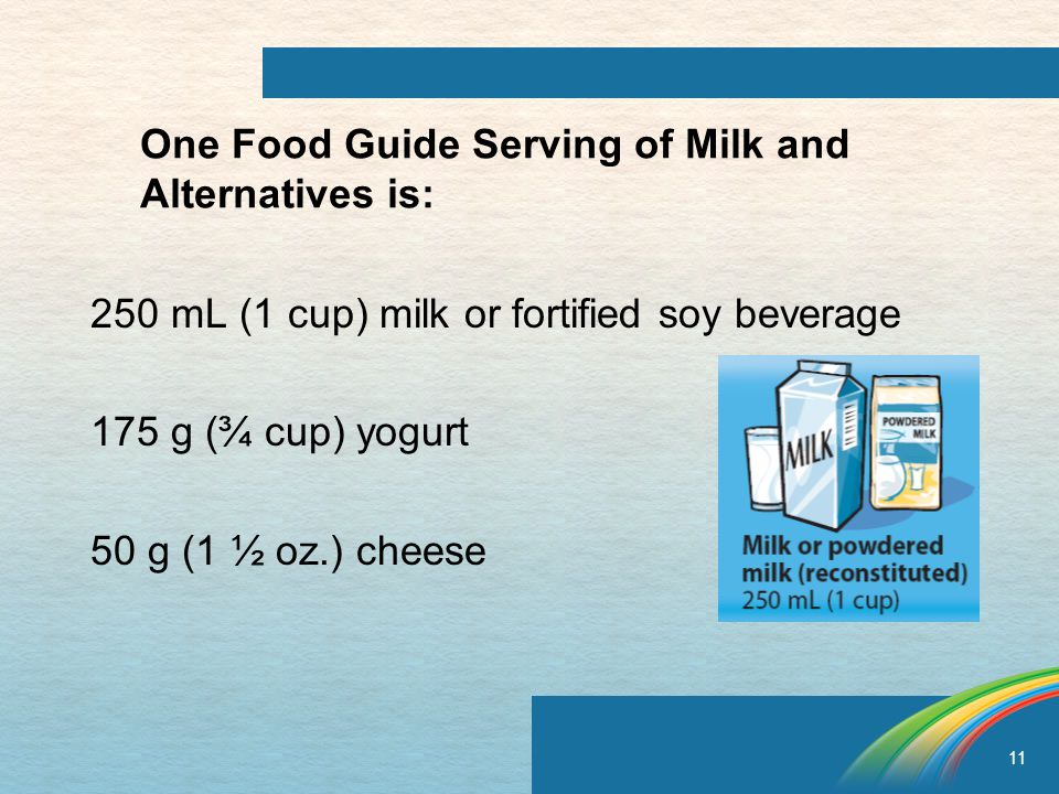 11 One Food Guide Serving of Milk and Alternatives is: 250 mL (1 cup) milk or fortified soy beverage 175 g (¾ cup) yogurt 50 g (1 ½ oz.) cheese