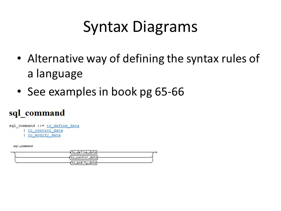 Syntax Diagrams Alternative way of defining the syntax rules of a language See examples in book pg 65-66