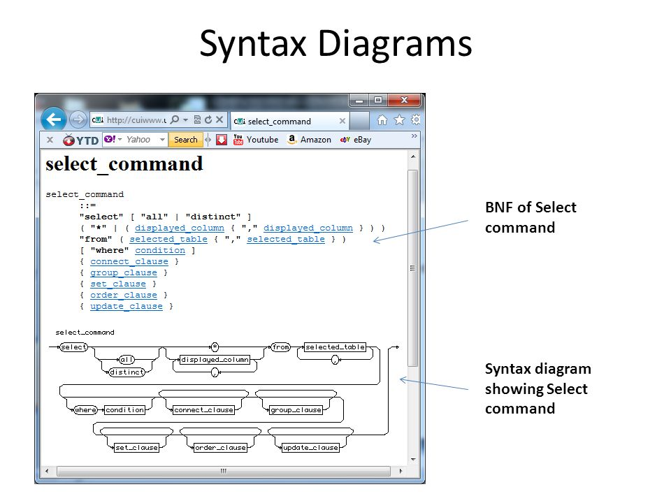 Syntax Diagrams BNF of Select command Syntax diagram showing Select command