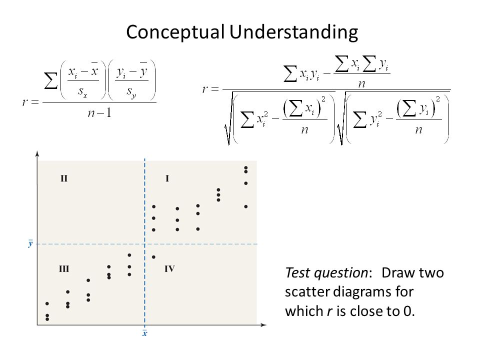 Test question: Draw two scatter diagrams for which r is close to 0. Conceptual Understanding