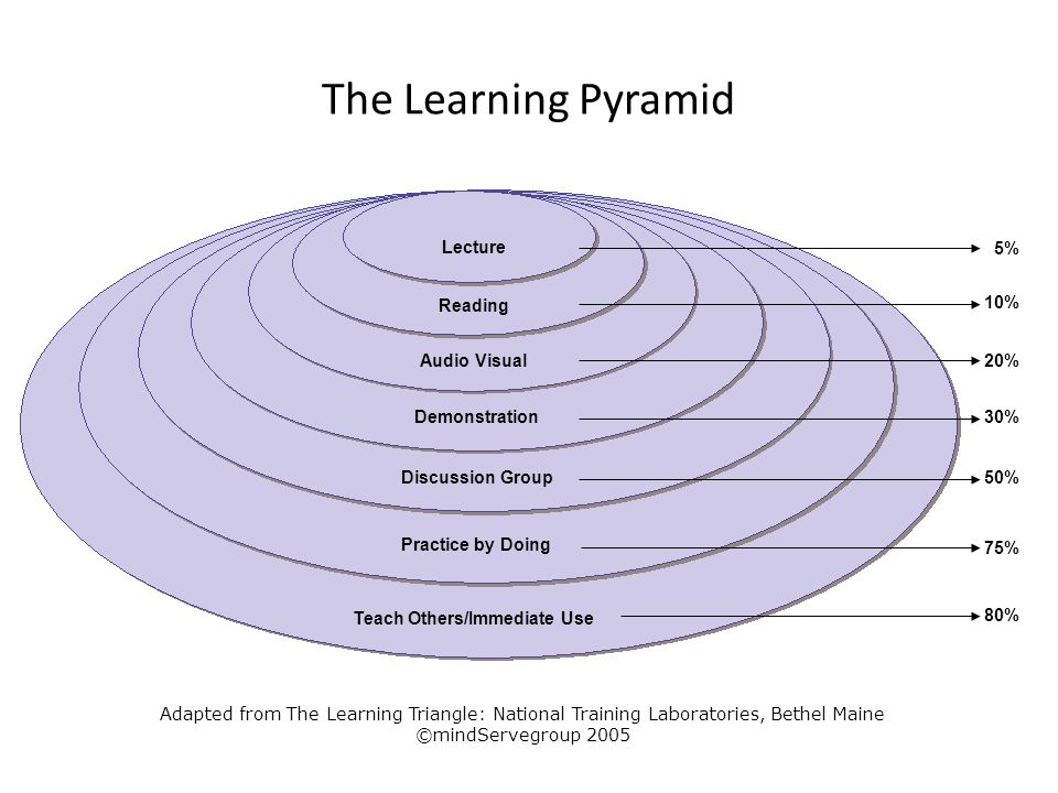 The Learning Pyramid Lecture Reading Audio Visual Demonstration Discussion Group Practice by Doing Teach Others/Immediate Use 5% 10% 20% 30% 50% 75% 8