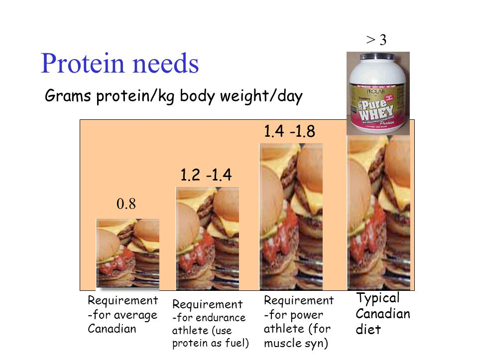 Protein needs 0.8 Requirement -for average Canadian Requirement -for endurance athlete (use protein as fuel) 1.2 -1.4 Grams protein/kg body weight/day 1.4 -1.8 Requirement -for power athlete (for muscle syn) Typical Canadian diet 1.4 - 2.0 > 3