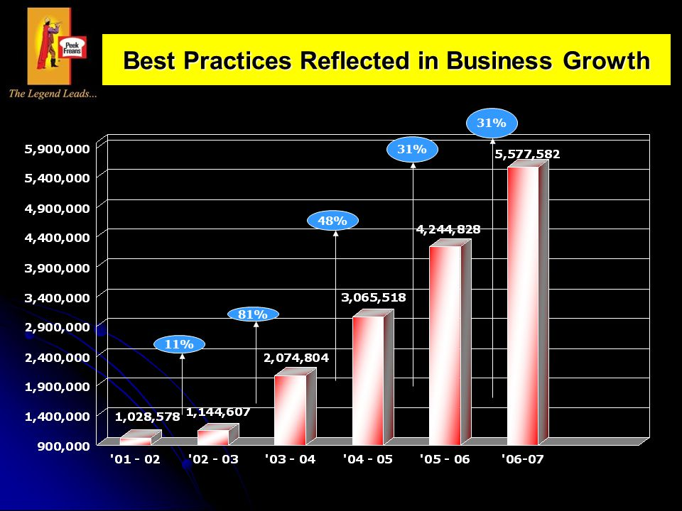 81% 48% 31% 11% 31% Best Practices Reflected in Business Growth
