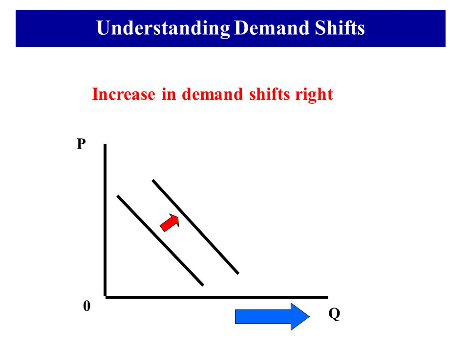 Increase in demand shifts right Q 0 Understanding Demand Shifts P