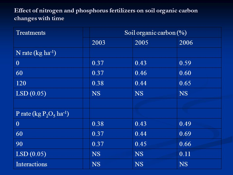 Effect of nitrogen and phosphorus fertilizers on soil organic carbon changes with time TreatmentsSoil organic carbon (%) 200320052006 N rate (kg ha -1