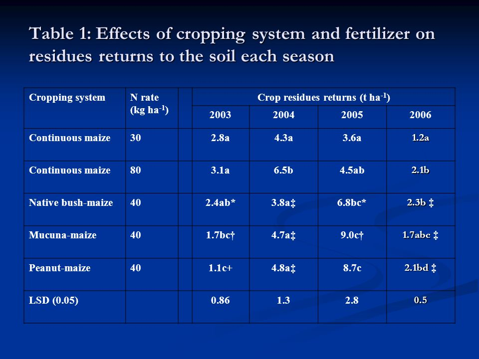 Table 1: Effects of cropping system and fertilizer on residues returns to the soil each season Cropping systemN rate (kg ha -1 ) Crop residues returns