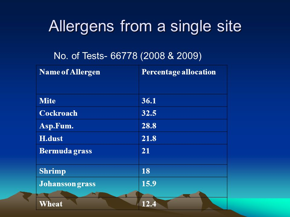 Allergens from a single site No. of Tests- 66778 (2008 & 2009) Name of AllergenPercentage allocation Mite36.1 Cockroach32.5 Asp.Fum.28.8 H.dust21.8 Be