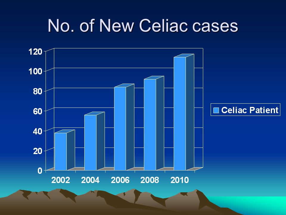 No. of New Celiac cases