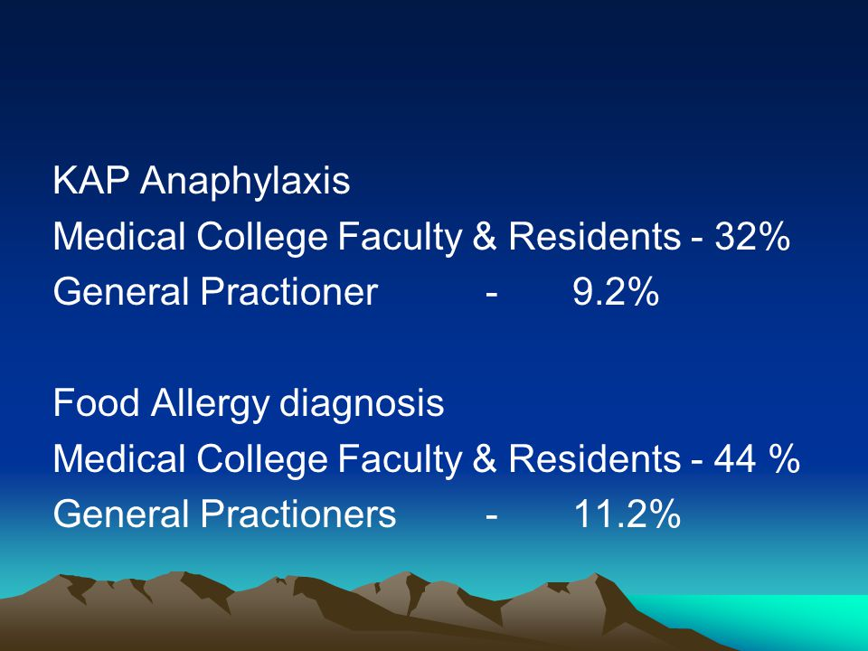 KAP Anaphylaxis Medical College Faculty & Residents - 32% General Practioner-9.2% Food Allergy diagnosis Medical College Faculty & Residents - 44 % Ge