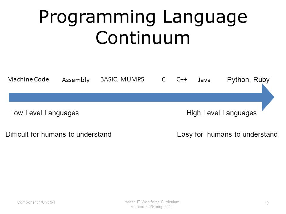Programming Language Continuum 19 Component 4/Unit 5-1 Health IT Workforce Curriculum Version 2.0/Spring 2011 Machine Code Assembly C++C Java BASIC, MUMPS Python, Ruby Low Level LanguagesHigh Level Languages Difficult for humans to understandEasy for humans to understand