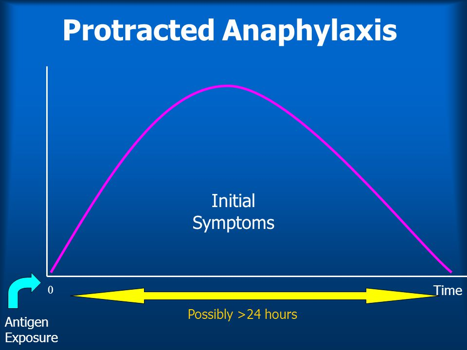 Protracted Anaphylaxis Antigen Exposure Initial Symptoms 0 Possibly >24 hours Time