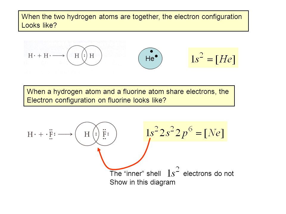 When the two hydrogen atoms are together, the electron configuration Looks like? He When a hydrogen atom and a fluorine atom share electrons, the Elec