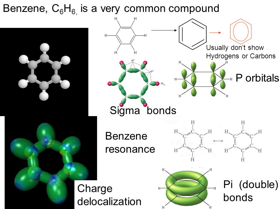 Benzene, C 6 H 6, is a very common compound Usually don't show Hydrogens or Carbons Sigma bonds P orbitals Pi (double) bonds Benzene resonance Charge