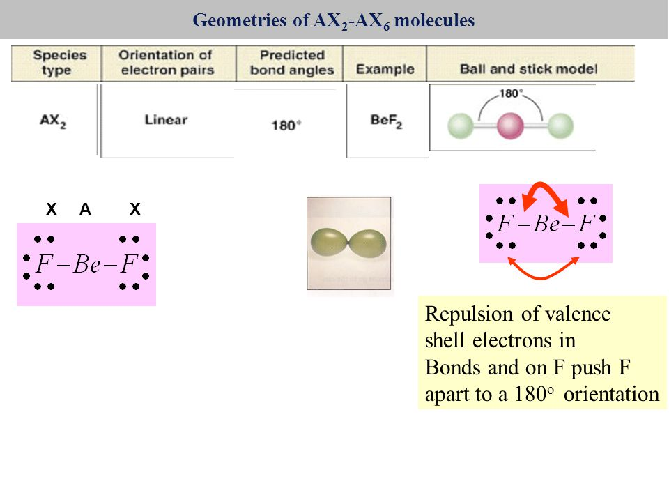 Geometries of AX 2 -AX 6 molecules AX Repulsion of valence shell electrons in Bonds and on F push F apart to a 180 o orientation X