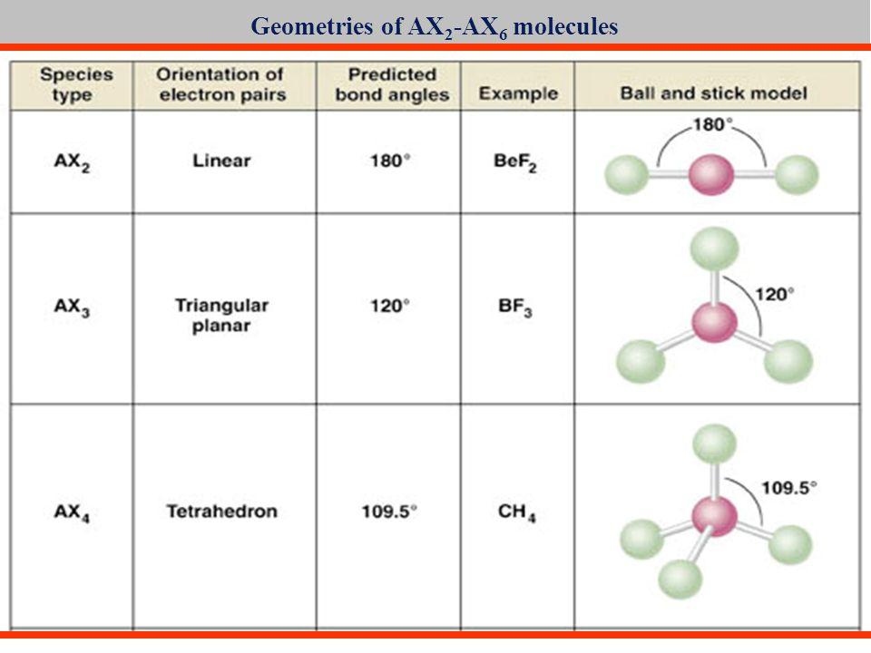 Geometries of AX 2 -AX 6 molecules