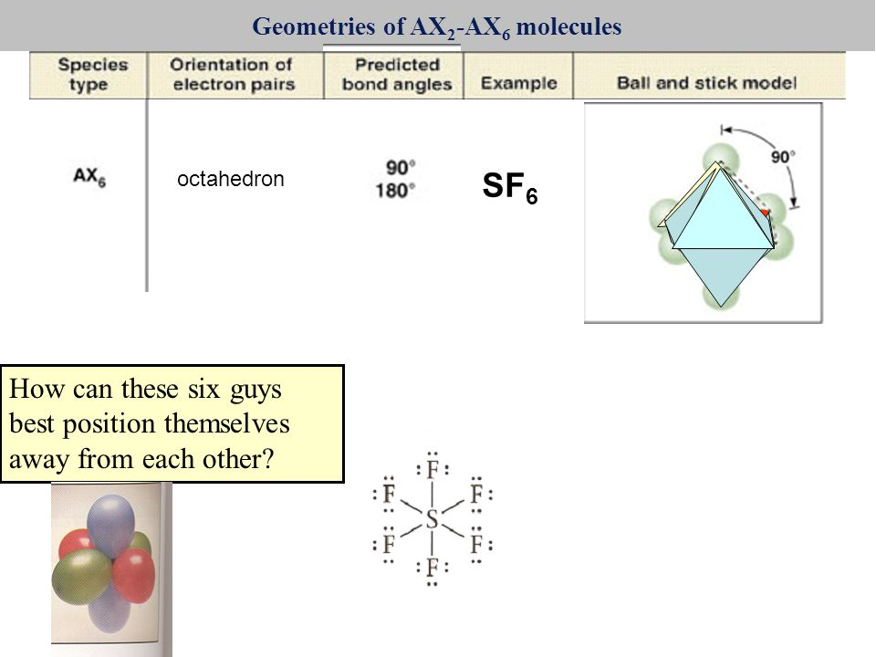 Geometries of AX 2 -AX 6 molecules octahedron SF 6 How can these six guys best position themselves away from each other?