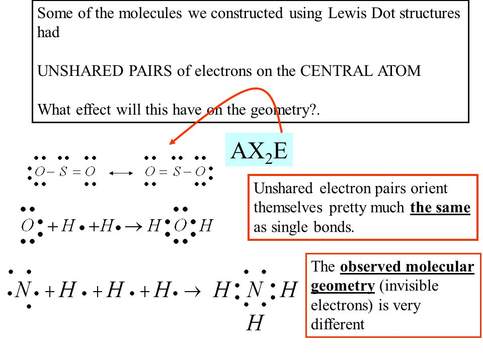 Some of the molecules we constructed using Lewis Dot structures had UNSHARED PAIRS of electrons on the CENTRAL ATOM What effect will this have on the