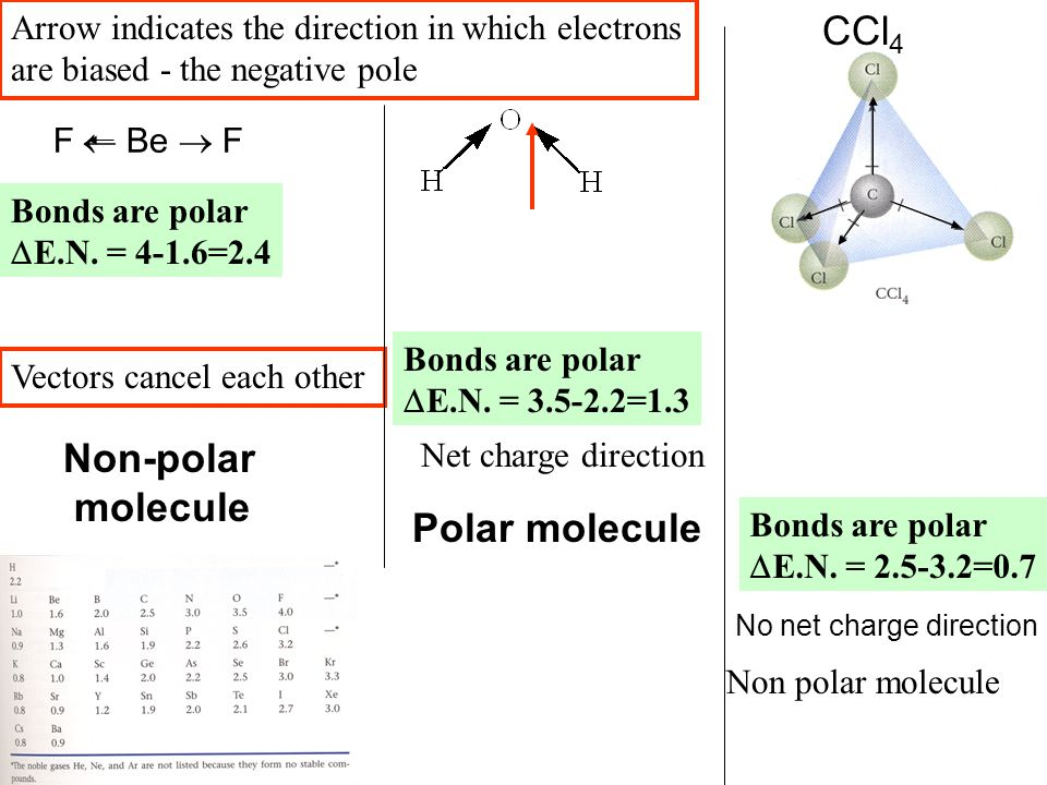 F  Be  F Arrow indicates the direction in which electrons are biased - the negative pole Bonds are polar  E.N. = 4-1.6=2.4 Vectors cancel each ot