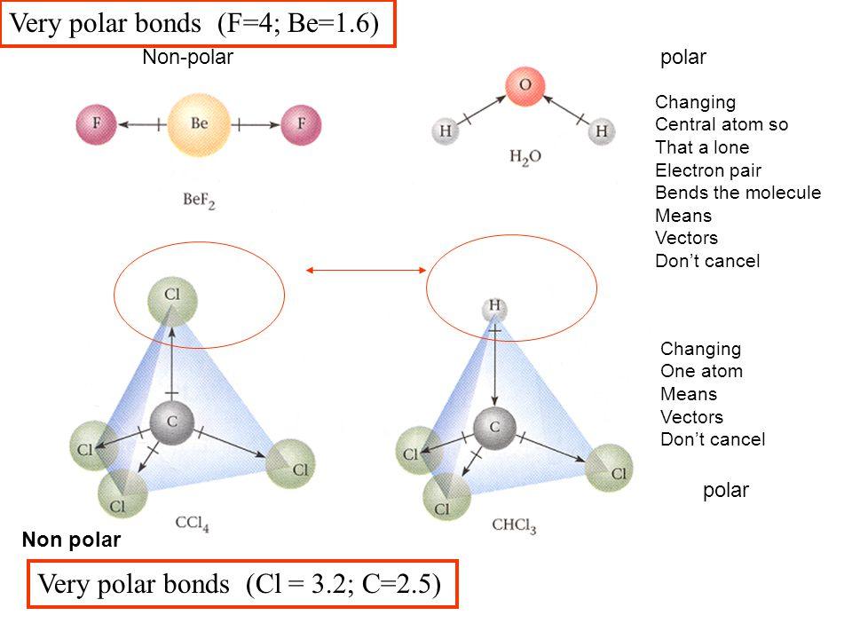 Non-polarpolar Very polar bonds (Cl = 3.2; C=2.5) Non polar Very polar bonds (F=4; Be=1.6) Changing One atom Means Vectors Don't cancel Changing Centr