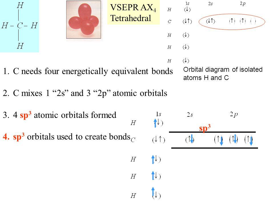 "1.C needs four energetically equivalent bonds 2.C mixes 1 ""2s"" and 3 ""2p"" atomic orbitals 3.4 sp 3 atomic orbitals formed 4.sp 3 orbitals used to crea"