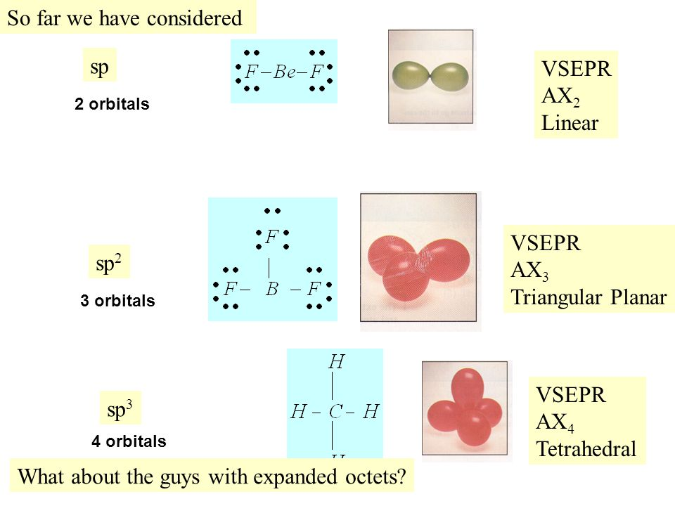 So far we have considered VSEPR AX 2 Linear VSEPR AX 3 Triangular Planar VSEPR AX 4 Tetrahedral sp sp 2 sp 3 What about the guys with expanded octets?