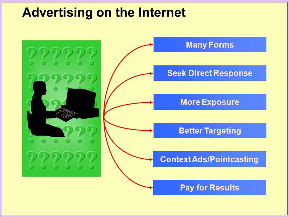 Many Forms Seek Direct Response More Exposure Better Targeting Context Ads/Pointcasting Pay for Results Advertising on the Internet