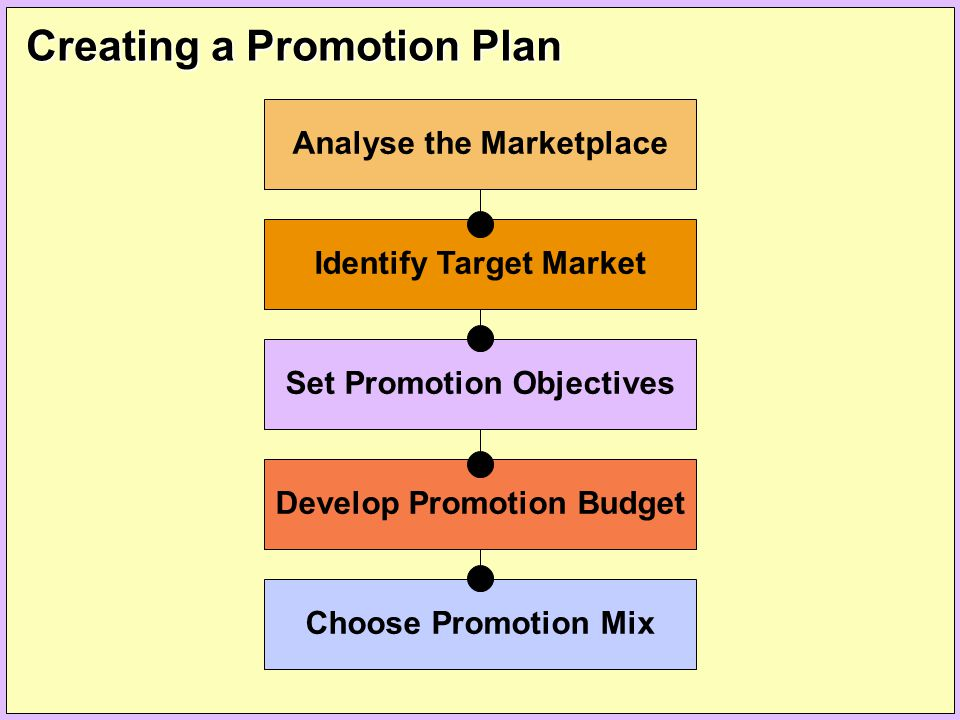 Creating a Promotion Plan Choose Promotion Mix Develop Promotion Budget Set Promotion Objectives Identify Target Market Analyse the Marketplace