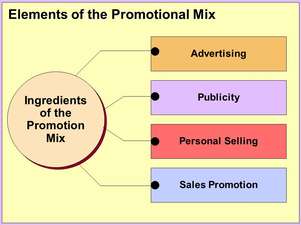 Elements of the Promotional Mix Advertising Ingredients of the Promotion Mix Ingredients of the Promotion Mix Publicity Personal Selling Sales Promoti
