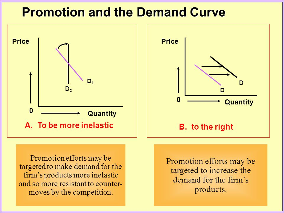0 Price Quantity D2D2 D1D1 A. To be more inelastic Promotion efforts may be targeted to make demand for the firm's products more inelastic and so more