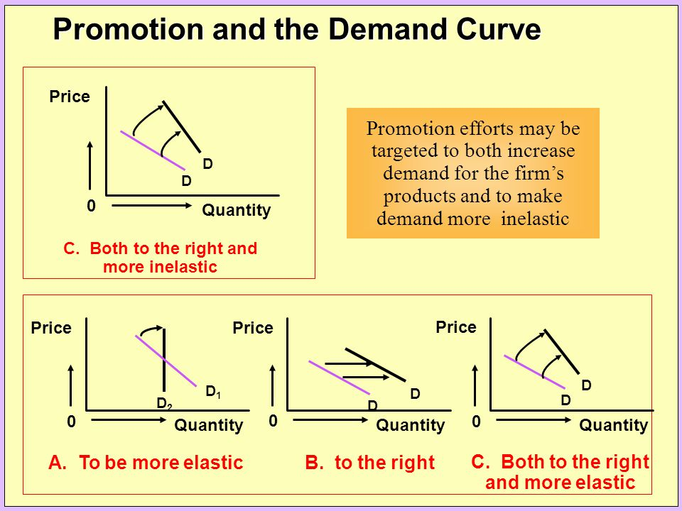 0 Price Quantity D D C. Both to the right and more inelastic Promotion efforts may be targeted to both increase demand for the firm's products and to