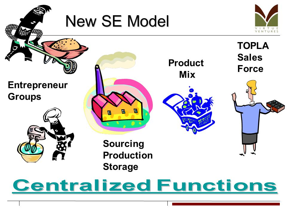 New SE Model Product Mix TOPLA Sales Force Entrepreneur Groups Sourcing Production Storage