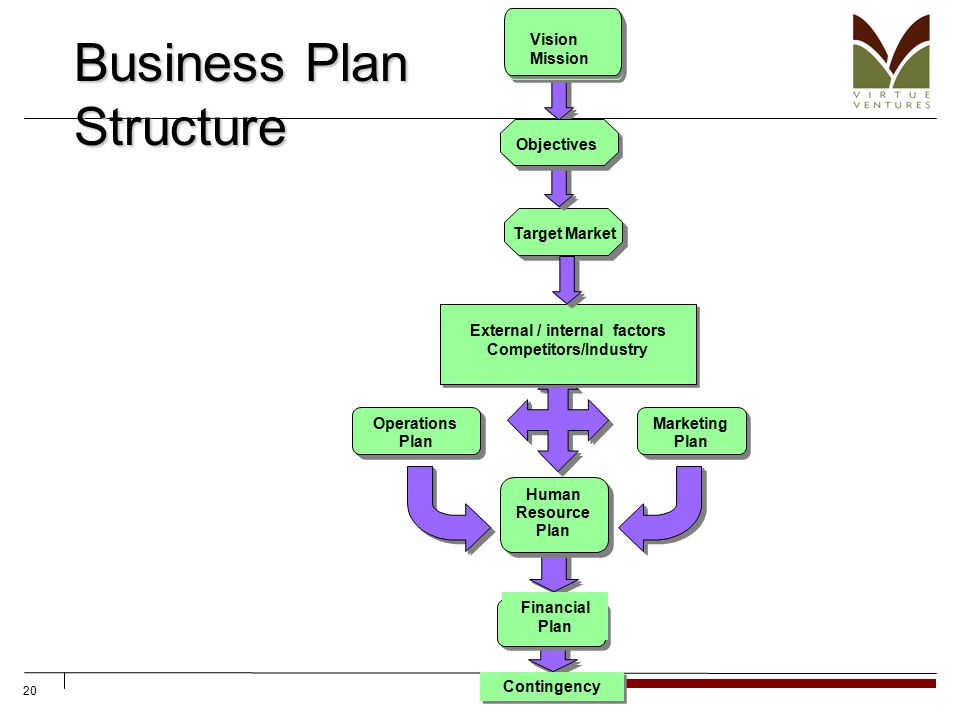 20 Business Plan Structure Objectives Target Market External / internal factors Competitors/Industry Marketing Plan Operations Plan Financial Plan Human Resource Plan Financial Plan Vision Mission Contingency