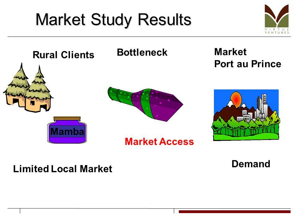 Rural Clients Market Port au Prince Limited Local Market Bottleneck Demand Mamba Market Study Results Market Access