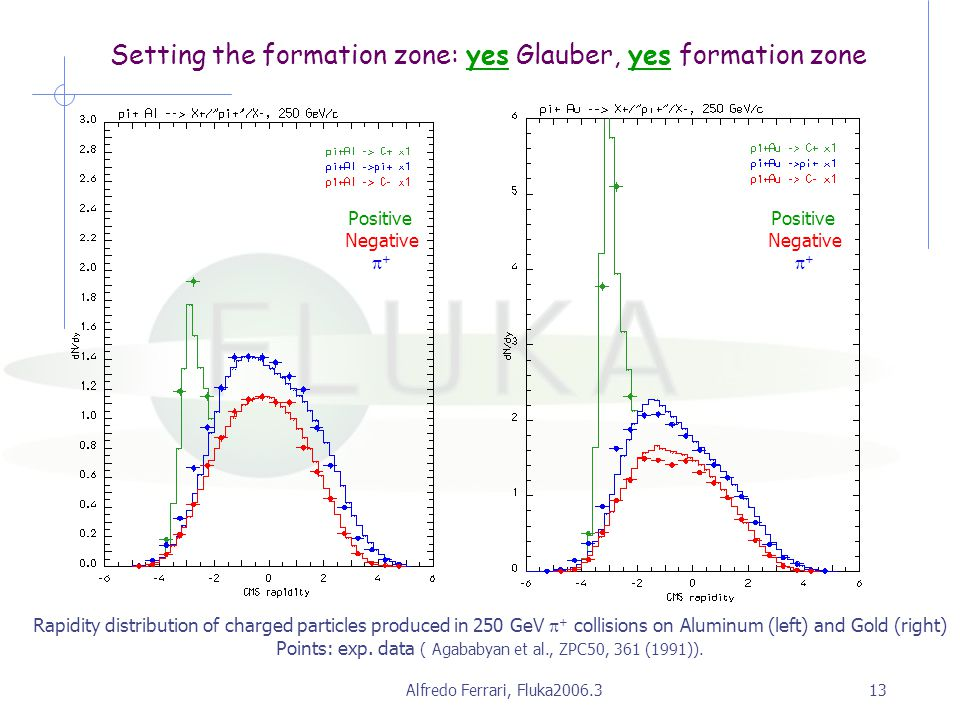 Alfredo Ferrari, Fluka2006.313 Setting the formation zone: yes Glauber, yes formation zone Rapidity distribution of charged particles produced in 250 GeV  + collisions on Aluminum (left) and Gold (right) Points: exp.