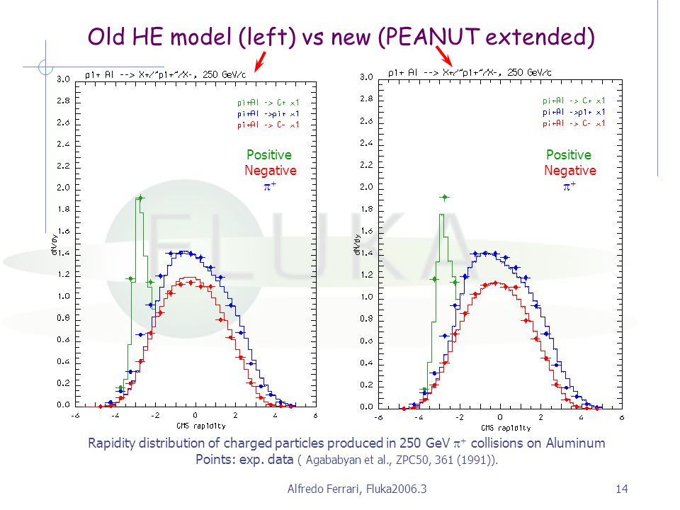 Alfredo Ferrari, Fluka2006.314 Old HE model (left) vs new (PEANUT extended) Rapidity distribution of charged particles produced in 250 GeV  + collisions on Aluminum Points: exp.