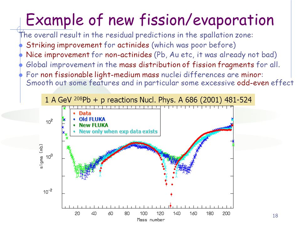 Alfredo Ferrari, Fluka2006.318 1 A GeV 208 Pb + p reactions Nucl.