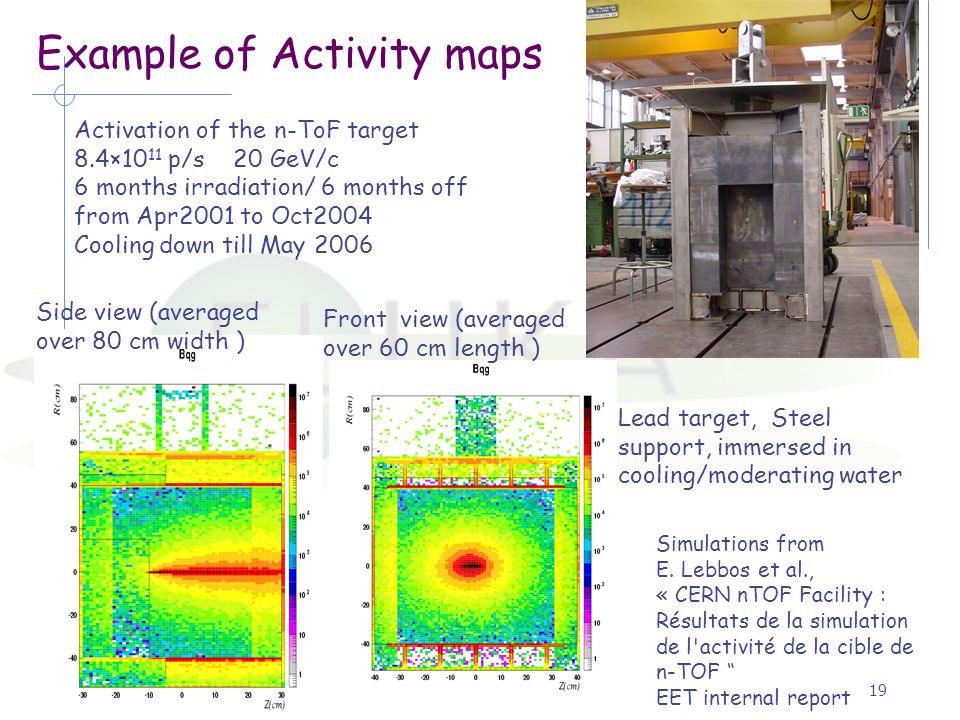 Alfredo Ferrari, Fluka2006.319 Example of Activity maps Activation of the n-ToF target 8.4×10 11 p/s 20 GeV/c 6 months irradiation/ 6 months off from Apr2001 to Oct2004 Cooling down till May 2006 Side view (averaged over 80 cm width ) Front view (averaged over 60 cm length ) Lead target, Steel support, immersed in cooling/moderating water Simulations from E.