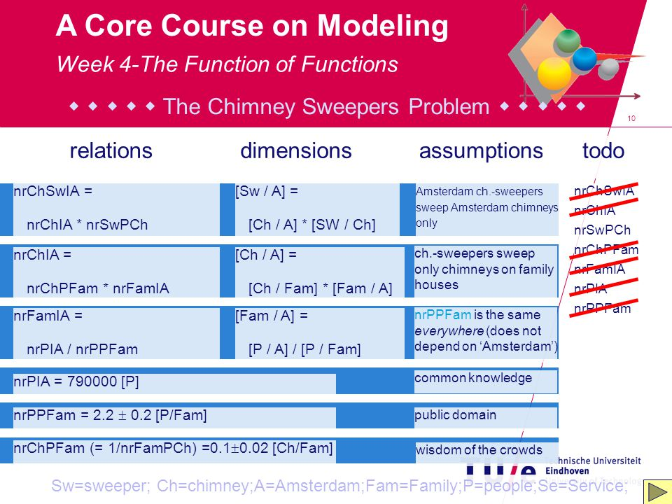 10 A Core Course on Modeling nrChSwIA = nrChIA * nrSwPCh relationsdimensionsassumptionstodo [Sw / A] = [Ch / A] * [SW / Ch] Amsterdam ch.-sweepers swe