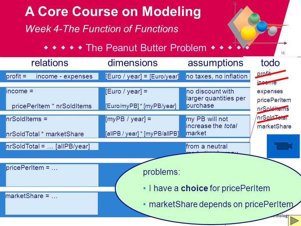 16 A Core Course on Modeling income = pricePerItem * nrSoldItems relationsdimensionsassumptionstodo [Euro / year] = [Euro/myPB] * [myPB/year] no disco