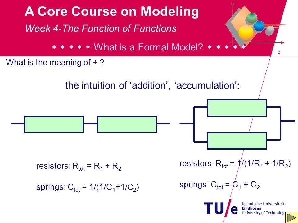 2 A Core Course on Modeling      What is a Formal Model?      What is the meaning of + ? resistors: R tot = R 1 + R 2 springs: C tot = 1/(1/