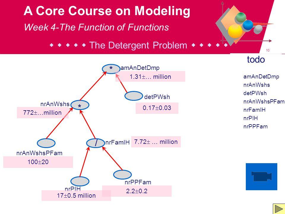 10 A Core Course on Modeling todo amAnDetDmp nrAnWshs detPWsh nrAnWshsPFam nrFamIH nrPIH nrPPFam      The Detergent Problem      Week 4-The Function of Functions amAnDetDmp nrPPFam nrPIH nrFamIH nrAnWshsPFam detPWsh nrAnWshs * / * 17  0.5 million 2.2  0.2 7.72  … million 0.17  0.03 1.31  … million 772  …million 100  20