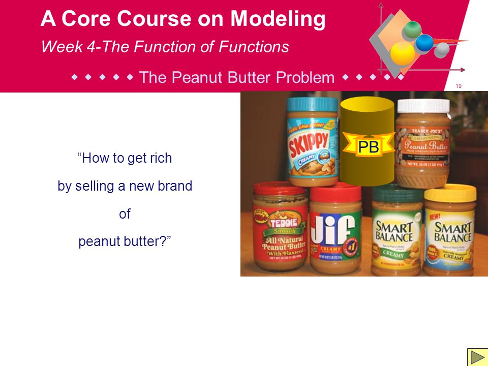 19 A Core Course on Modeling      The Peanut Butter Problem      How to get rich by selling a new brand of peanut butter? PB Week 4-The Function of Functions