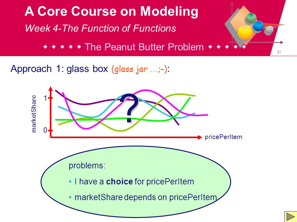 21 A Core Course on Modeling problems: I have a choice for pricePerItem marketShare depends on pricePerItem Approach 1: glass box (glass jar … ;-) : pricePerItem marketShare 0 1 .